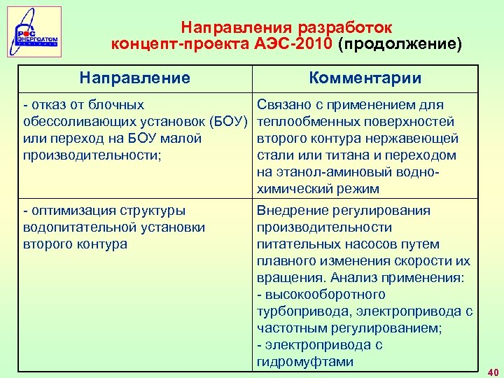Направления разработок концепт-проекта АЭС-2010 (продолжение) Направление Комментарии - отказ от блочных обессоливающих установок (БОУ)