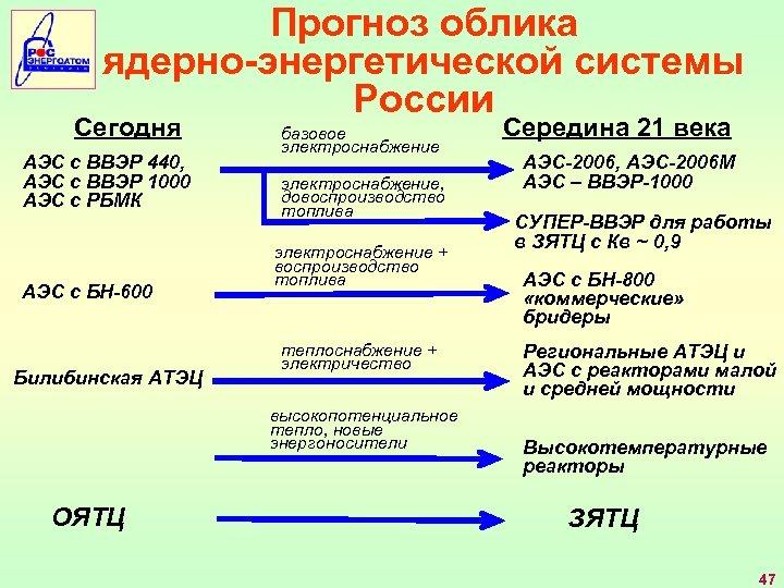 Прогноз облика ядерно-энергетической системы России Сегодня АЭС с ВВЭР 440, АЭС с ВВЭР 1000