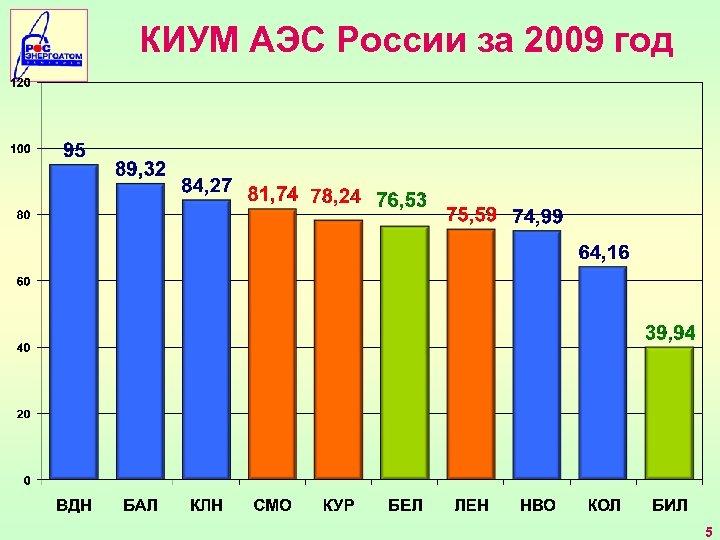 КИУМ АЭС России за 2009 год 5