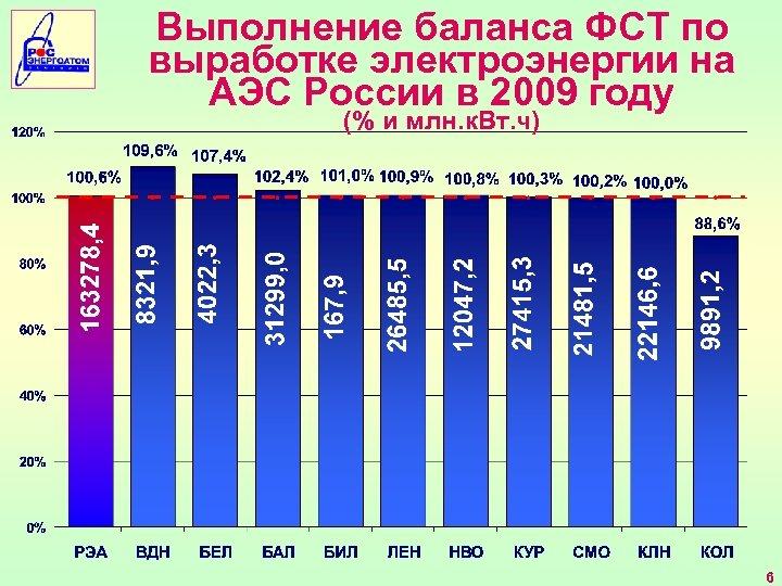 Выполнение баланса ФСТ по выработке электроэнергии на АЭС России в 2009 году (% и