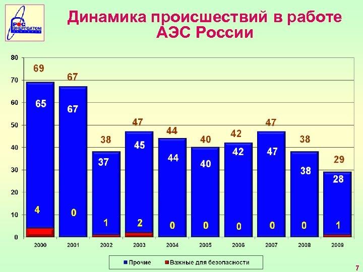 Динамика происшествий в работе АЭС России 7