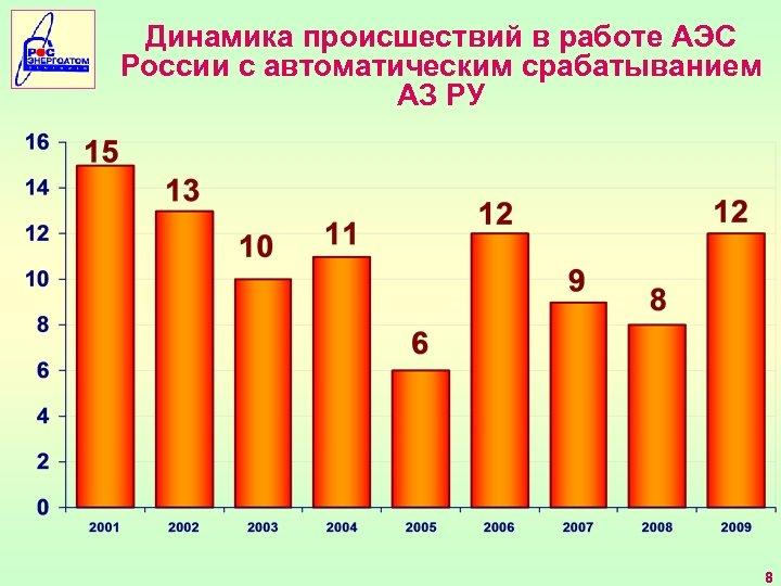 Динамика происшествий в работе АЭС России с автоматическим срабатыванием АЗ РУ 8