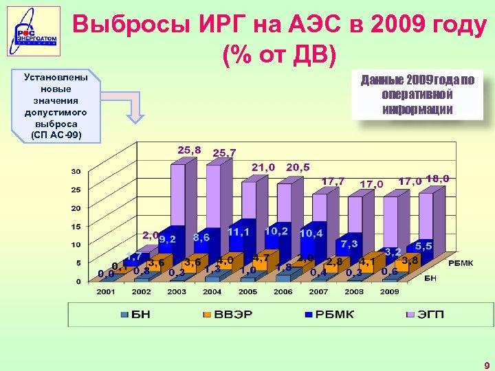 Выбросы ИРГ на АЭС в 2009 году (% от ДВ) Установлены новые значения допустимого