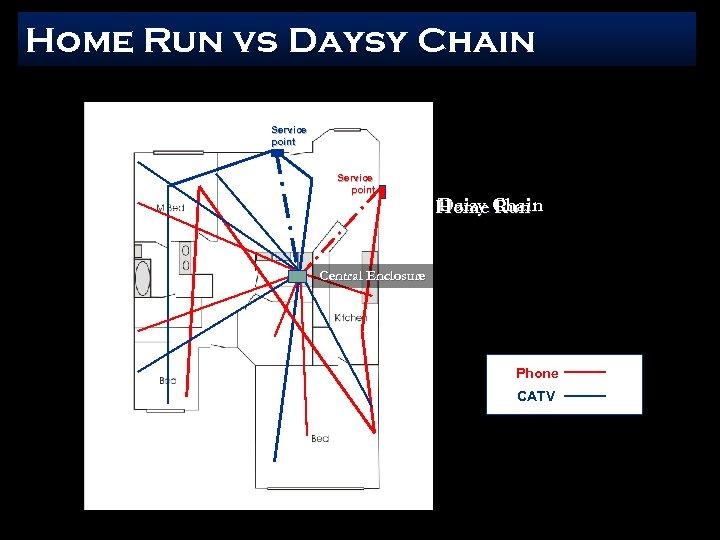 Home Run vs Daysy Chain Service point Daisy Run Home Chain Central Enclosure Phone