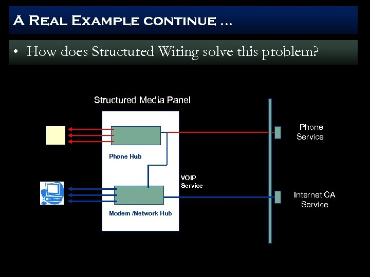 A Real Example continue … • How does Structured Wiring solve this problem? Structured