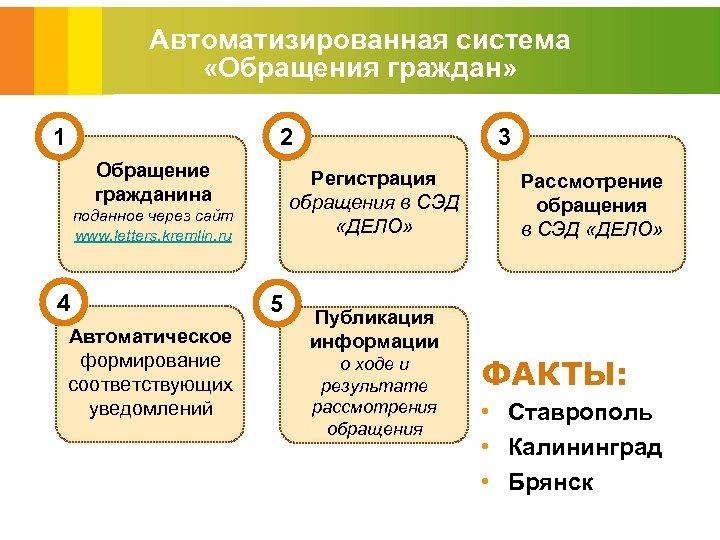 Автоматизированная система «Обращения граждан» 1 2 Обращение гражданина Регистрация обращения в СЭД «ДЕЛО» поданное