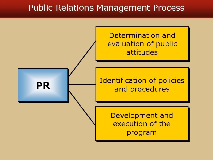 Public Relations Management Process Determination and evaluation of public attitudes PR Identification of policies