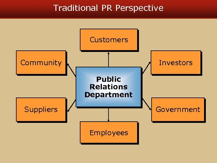 Traditional PR Perspective Customers Community Investors Public Relations Department Suppliers Government Employees