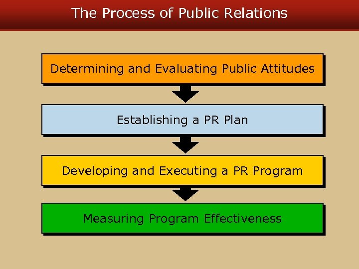 The Process of Public Relations Determining and Evaluating Public Attitudes Establishing a PR Plan
