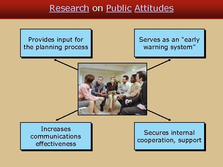 "Research on Public Attitudes Provides input for the planning process Serves as an ""early"