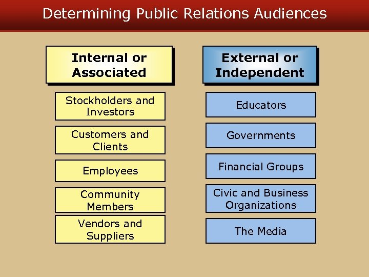 Determining Public Relations Audiences Internal or Associated External or Independent Stockholders and Investors Educators