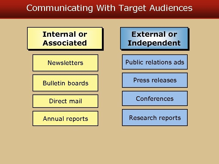 Communicating With Target Audiences Internal or Associated External or Independent Newsletters Public relations ads
