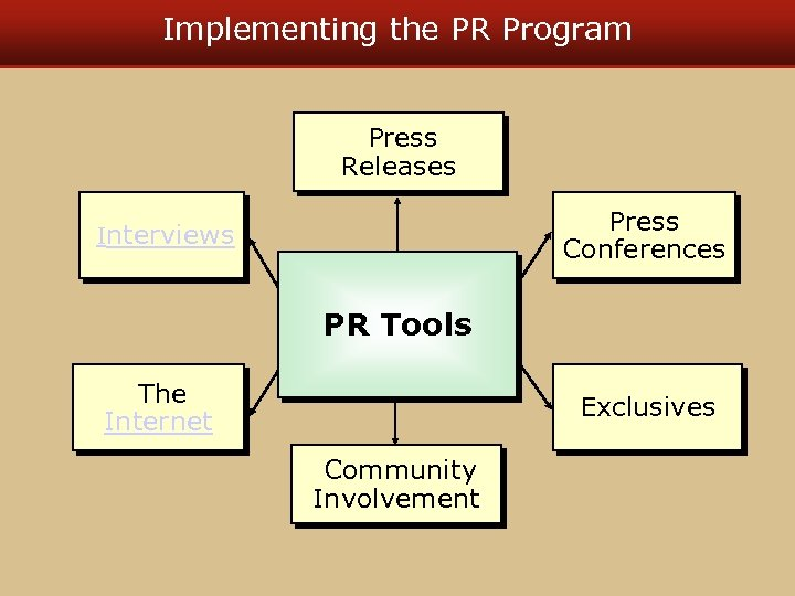 Implementing the PR Program Press Releases Press Conferences Interviews PR Tools The Internet Exclusives