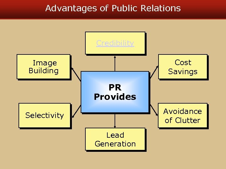 Advantages of Public Relations Credibility Cost Savings Image Building PR Provides Avoidance of Clutter