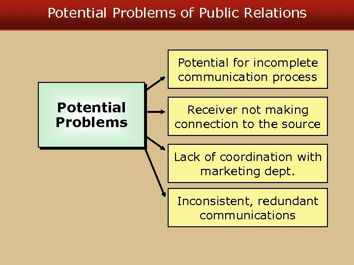 Potential Problems of Public Relations Potential for incomplete communication process Potential Problems Receiver not