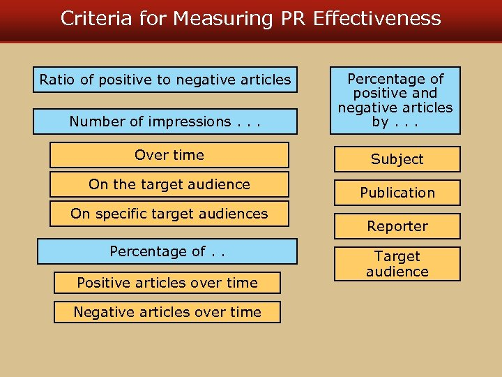 Criteria for Measuring PR Effectiveness Ratio of positive to negative articles Number of impressions.