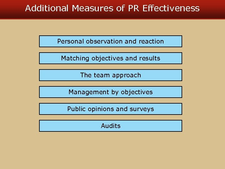Additional Measures of PR Effectiveness Personal observation and reaction Matching objectives and results The