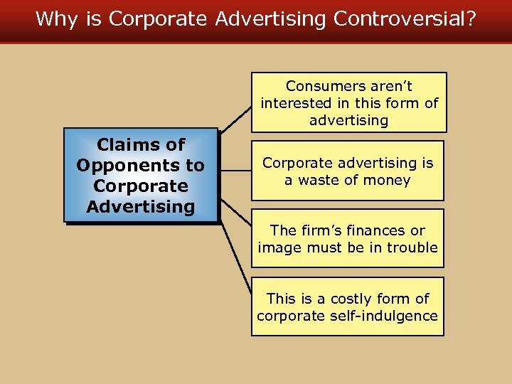 Why is Corporate Advertising Controversial? Consumers aren't interested in this form of advertising Claims