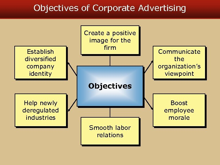 Objectives of Corporate Advertising Establish diversified company identity Create a positive image for the