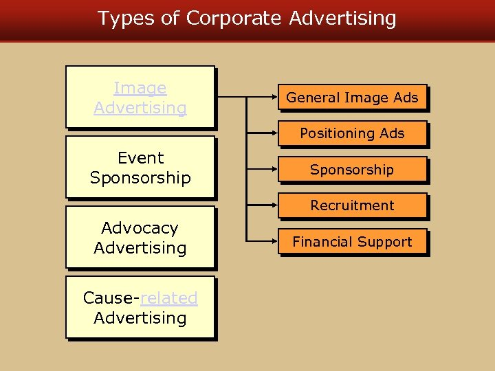 Types of Corporate Advertising Image Advertising General Image Ads Positioning Ads Event Sponsorship Recruitment