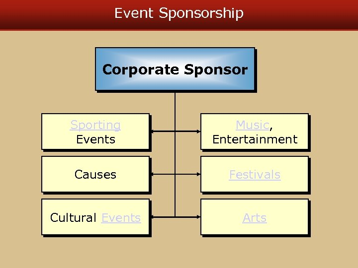 Event Sponsorship Corporate Sponsor Sporting Events Music, Entertainment Causes Festivals Cultural Events Arts