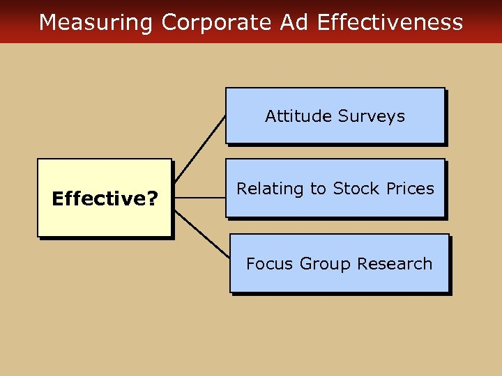 Measuring Corporate Ad Effectiveness Attitude Surveys Effective? Relating to Stock Prices Focus Group Research
