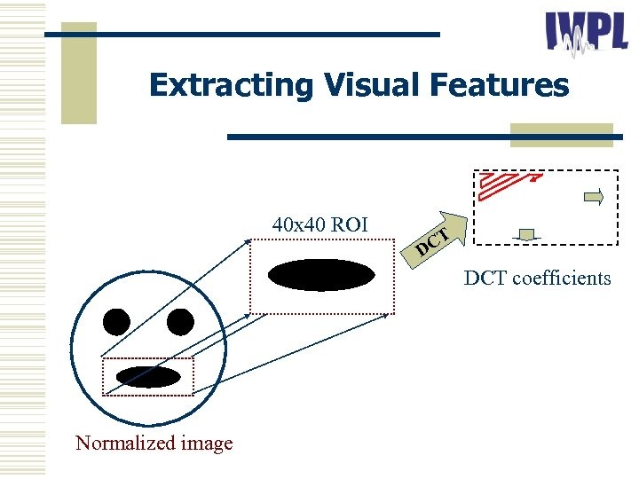 Extracting Visual Features 40 x 40 ROI CT D DCT coefficients Normalized image