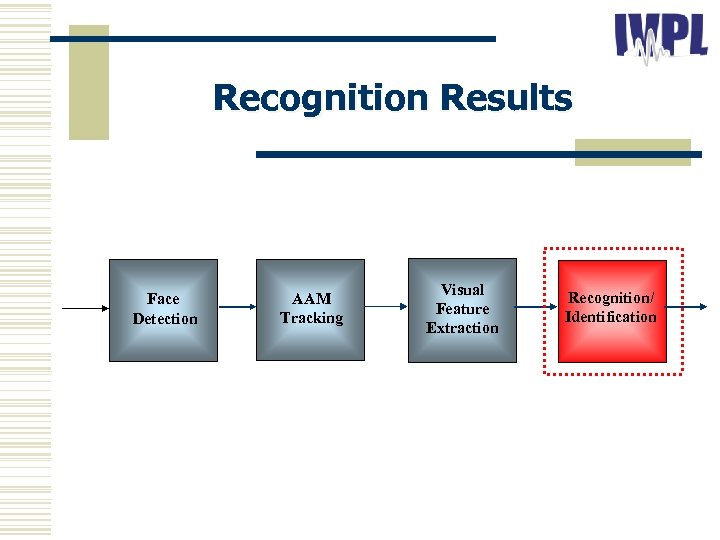 Recognition Results Face Detection AAM Tracking Visual Feature Extraction Recognition/ Identification