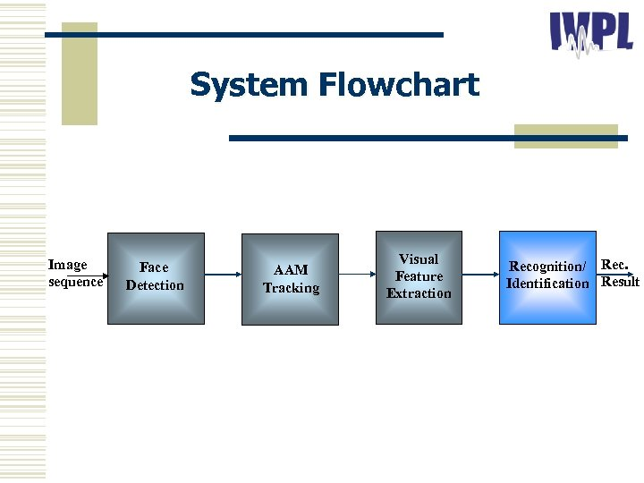 System Flowchart Image sequence Face Detection AAM Tracking Visual Feature Extraction Recognition/ Rec. Identification