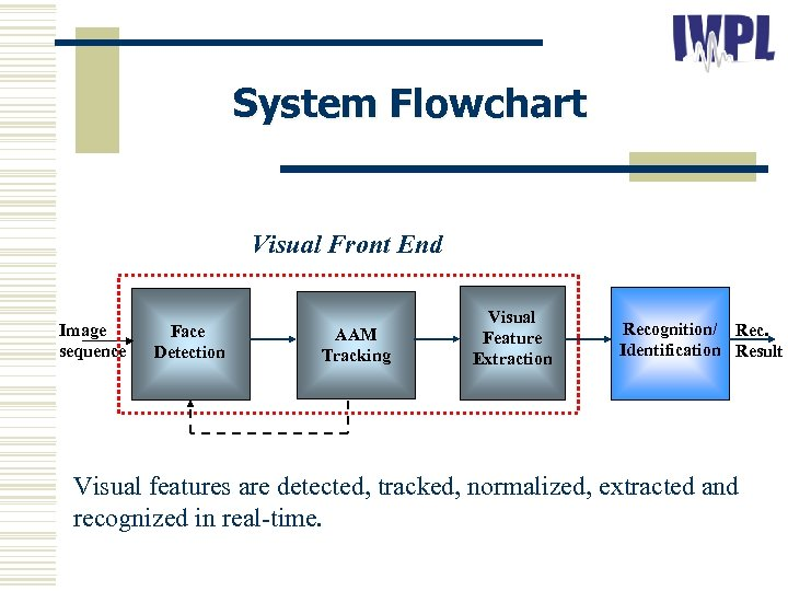 System Flowchart Visual Front End Image sequence Face Detection AAM Tracking Visual Feature Extraction