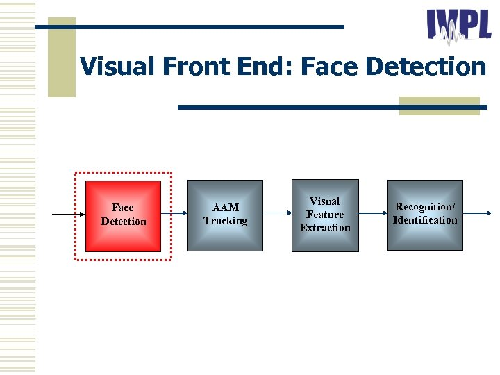 Visual Front End: Face Detection AAM Tracking Visual Feature Extraction Recognition/ Identification