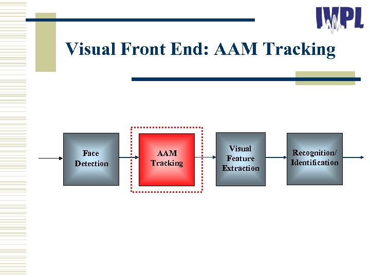 Visual Front End: AAM Tracking Face Detection AAM Tracking Visual Feature Extraction Recognition/ Identification