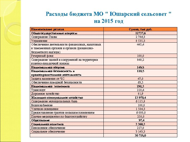 Расходы бюджета МО
