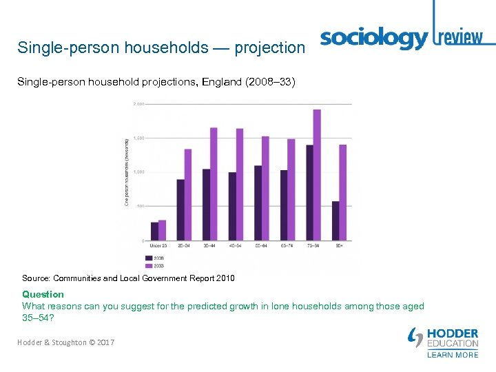 Single-person households — projection Single-person household projections, England (2008– 33) Source: Communities and Local