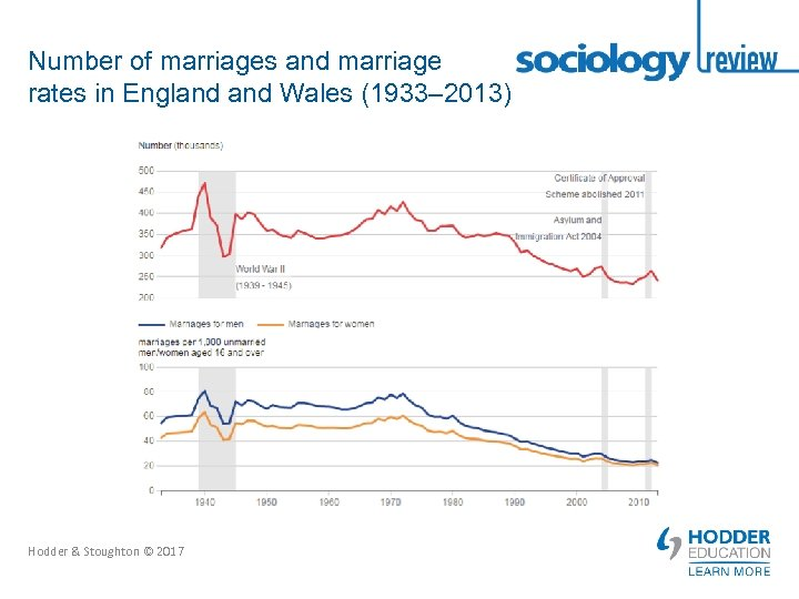 Number of marriages and marriage rates in England Wales (1933– 2013) Hodder & Stoughton