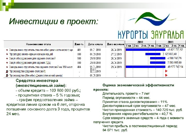 Инвестиции в проект: Средства инвестора (инвестиционный займ): - объем кредита – 103 800 000