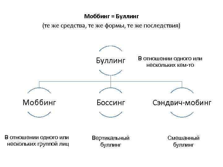 Моббинг = Буллинг (те же средства, те же формы, те же последствия) Буллинг Моббинг
