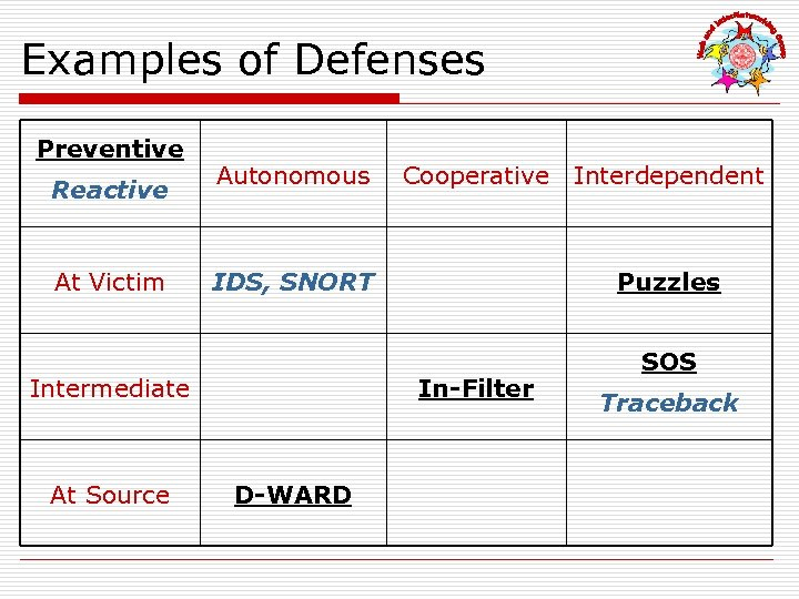 Examples of Defenses Preventive Reactive At Victim Autonomous IDS, SNORT Intermediate At Source Cooperative