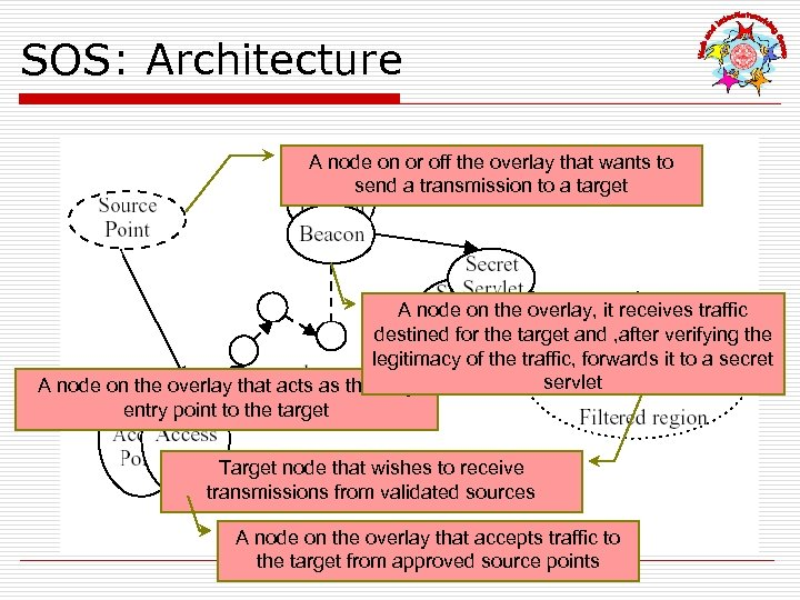 SOS: Architecture A node on or off the overlay that wants to send a