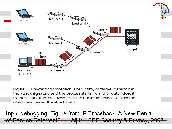 Input debugging: Figure from IP Traceback: A New Denialof-Service Deterrent? , H. Aljifri, IEEE
