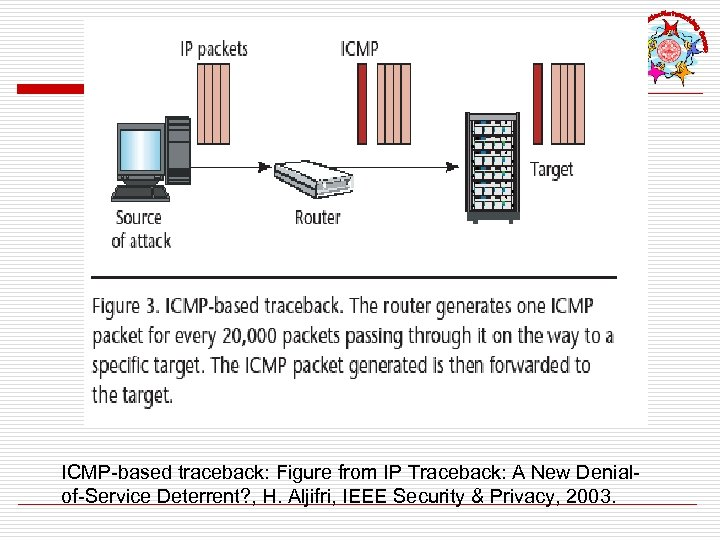 ICMP-based traceback: Figure from IP Traceback: A New Denialof-Service Deterrent? , H. Aljifri, IEEE
