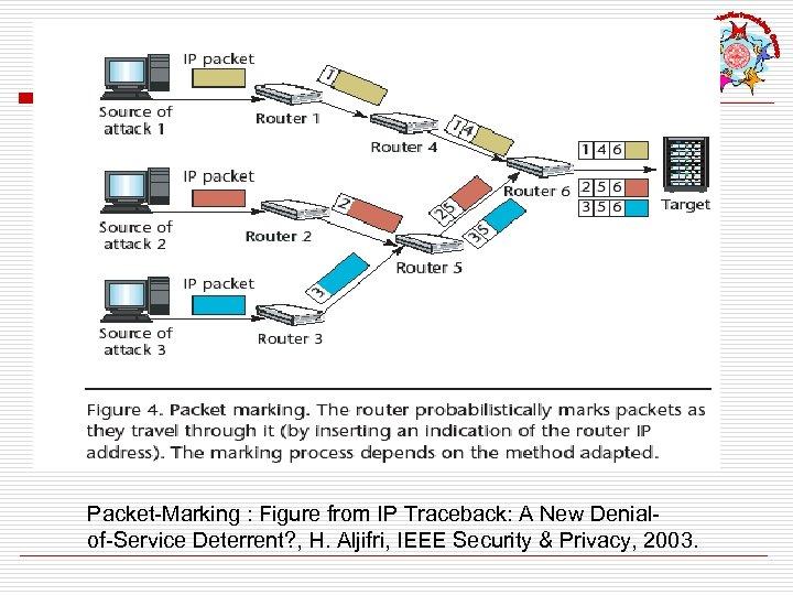 Packet-Marking : Figure from IP Traceback: A New Denialof-Service Deterrent? , H. Aljifri, IEEE