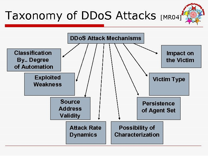 Taxonomy of DDo. S Attacks [MR 04] DDo. S Attack Mechanisms Classification By. .