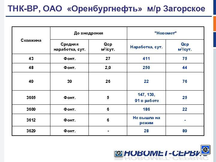 ТНК-ВР, ОАО «Оренбургнефть» м/р Загорское До внедрения Скважина