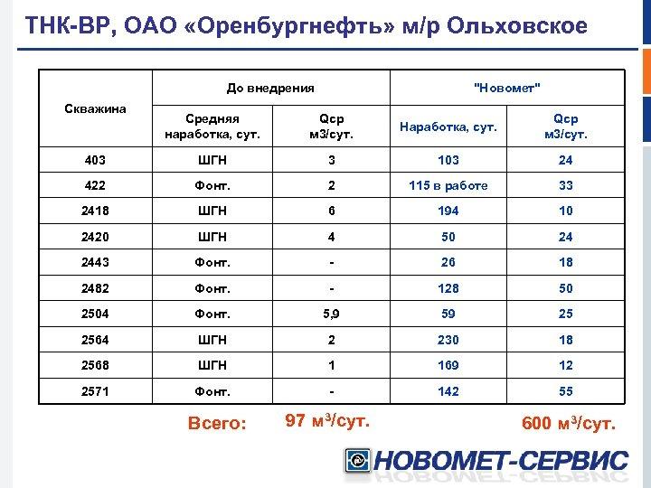 ТНК-ВР, ОАО «Оренбургнефть» м/р Ольховское До внедрения Скважина