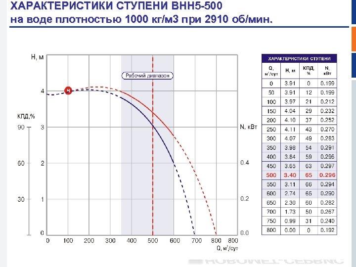 ХАРАКТЕРИСТИКИ СТУПЕНИ ВНН 5 -500 на воде плотностью 1000 кг/м 3 при 2910 об/мин.