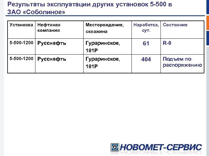 Результаты эксплуатации других установок 5 -500 в ЗАО «Соболиное» Установка Нефтяная компания Месторождение, скважина