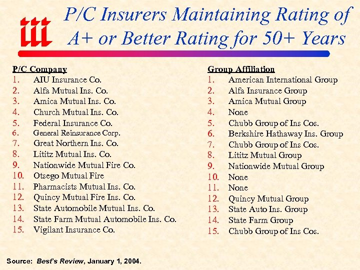 Trends Challenges In P C Insurance Business Today