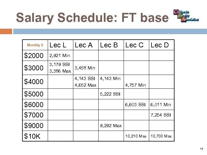 Salary Schedule: FT base Monthly $ Lec L Lec A $2000 Lec C Lec