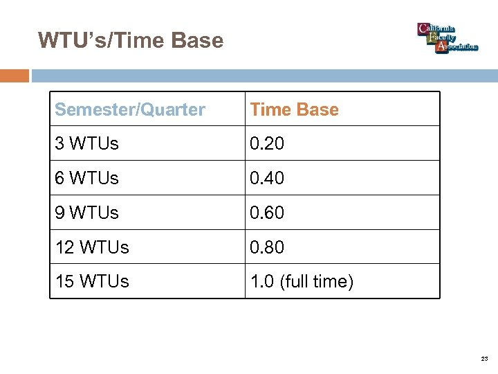 WTU's/Time Base Semester/Quarter Time Base 3 WTUs 0. 20 6 WTUs 0. 40 9